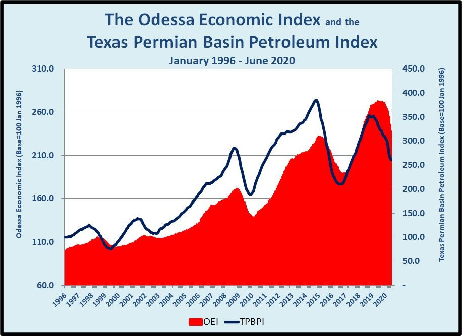 The Odessa Economic Index and the Texas Permian Basin Petroleum Index January 1996 to June 2020